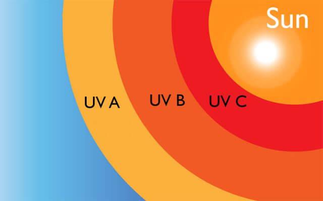 Tia cực tím là gì? Công nghệ khử trùng tia UV