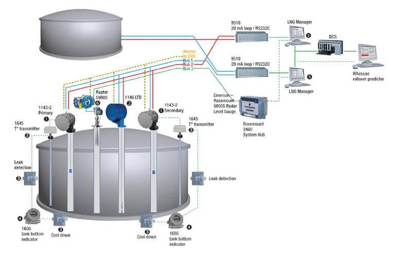 Hệ thống điều khiển giám sát dung dịch, chất lỏng trong bồn chứa