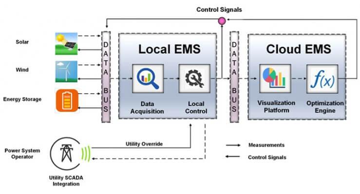 Hệ thống quản lý và giám sát năng lượng EMS