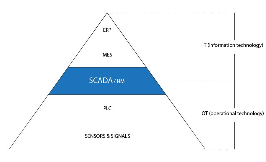 Kim tự tháp tự động hóa