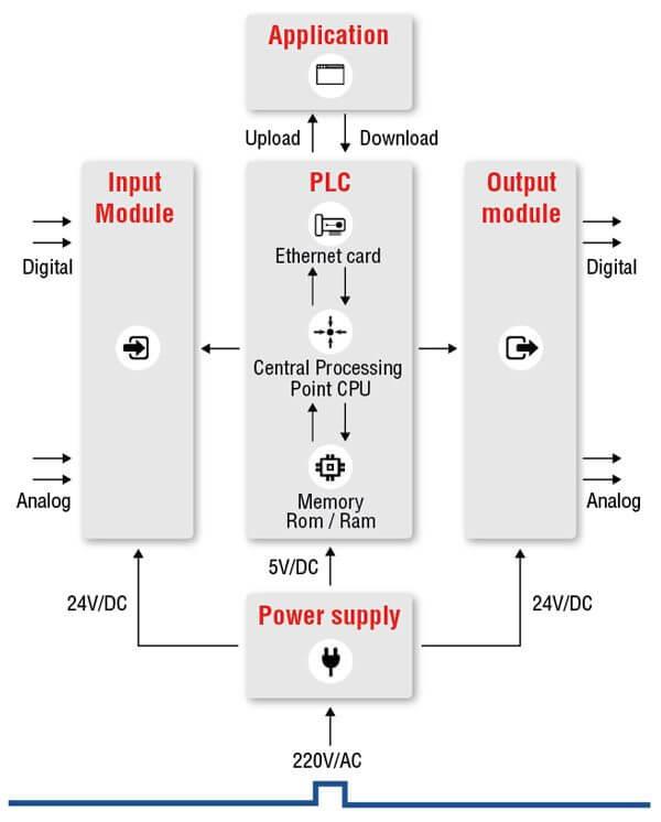 PLC là gì? Nguyên lý hoạt động của PLC