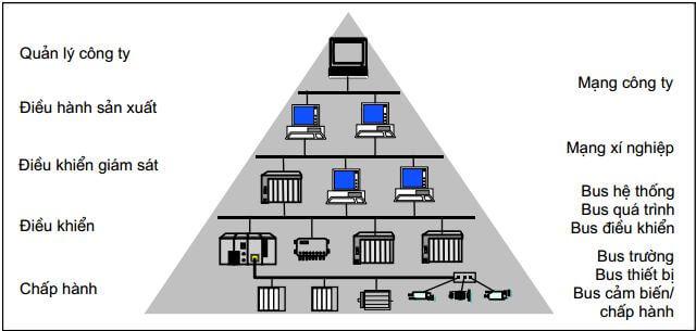 Mô hình phân cấp mạng truyền thông công nghiệp