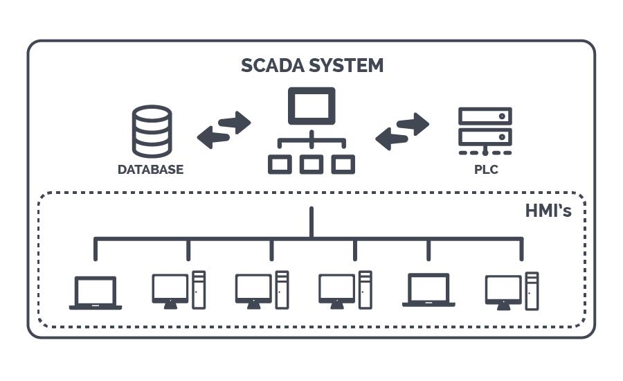 Nguyên lý hoạt động của hệ thống SCADA