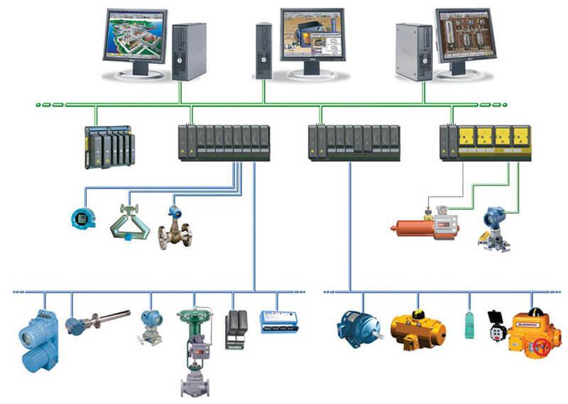 DCS: Hệ thống điều khiển phân tán