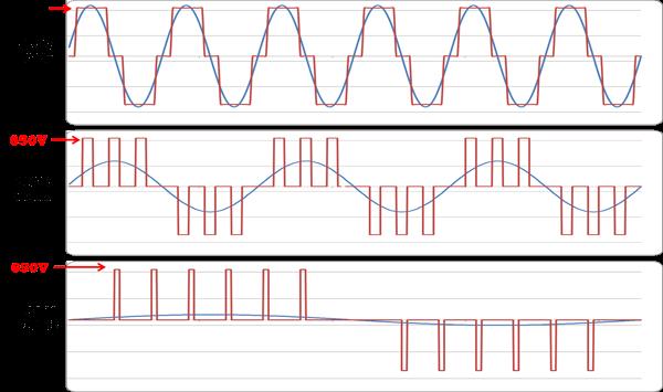 Đầu ra mạch băm xung một chiều PWM