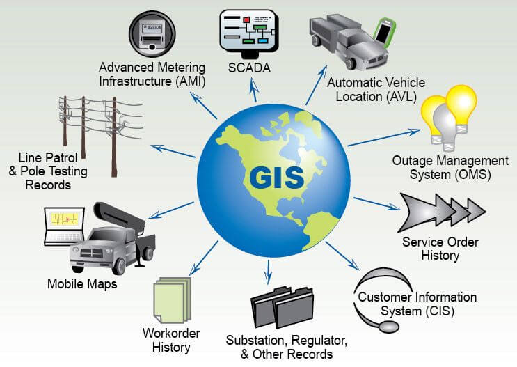 Hệ thống thông tin địa lý (Geographic Information systems – GIS)