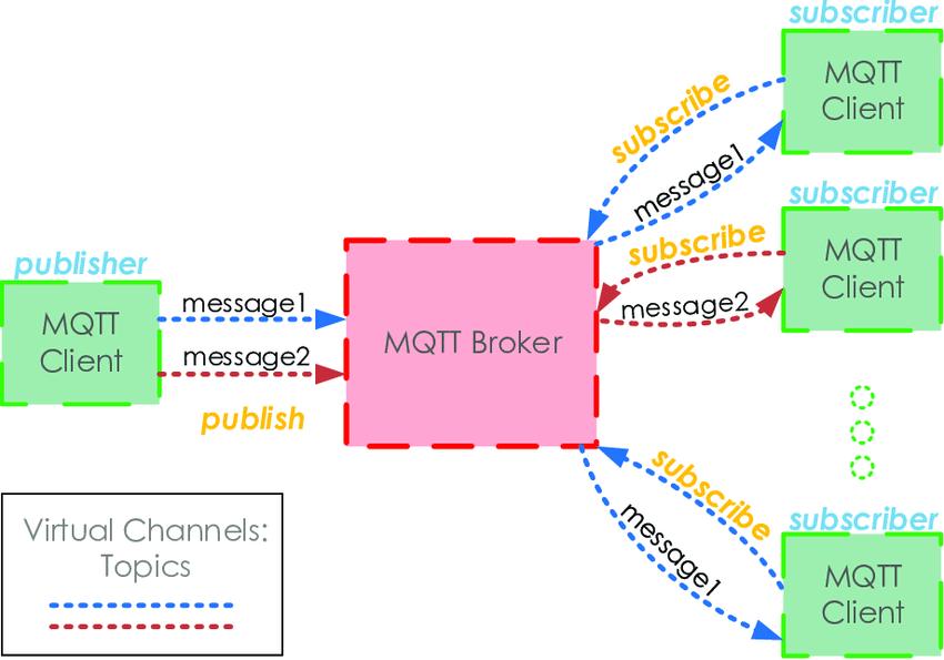 MQTT (Message Queuing Telemetry Transport)