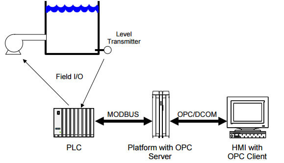 OPC (OLE for Process Control)