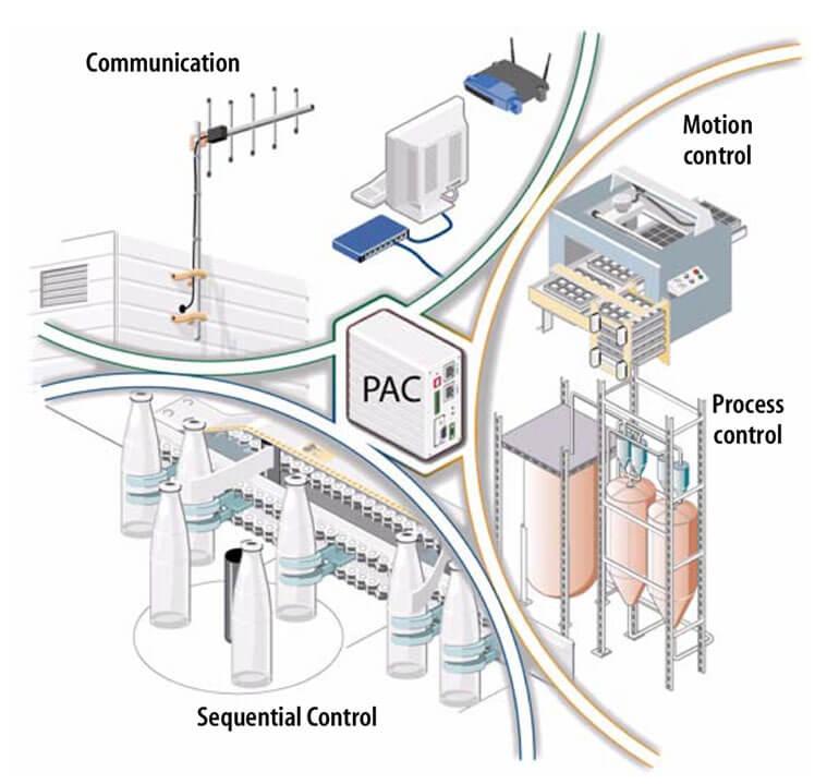 PAC - Bộ điều khiển tự động hóa khả trình