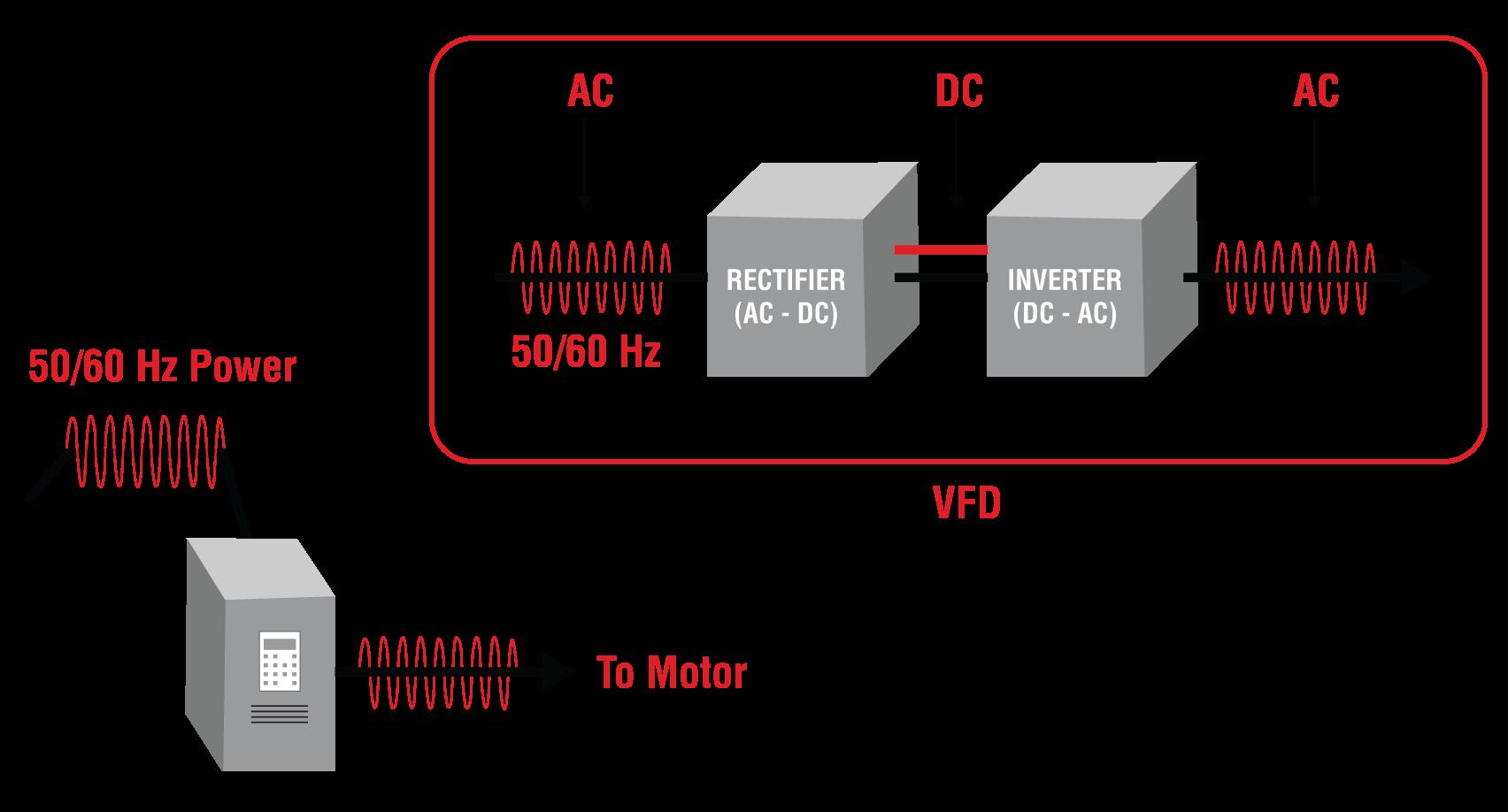 VFD Biến Tần Inverter là gì?