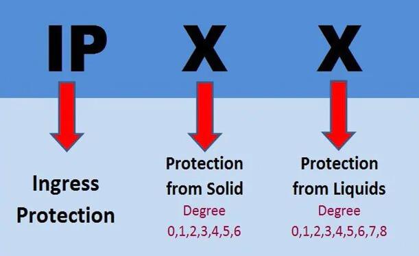 Chuẩn IP20 IP30 IP54 IP65 IP67 IP68