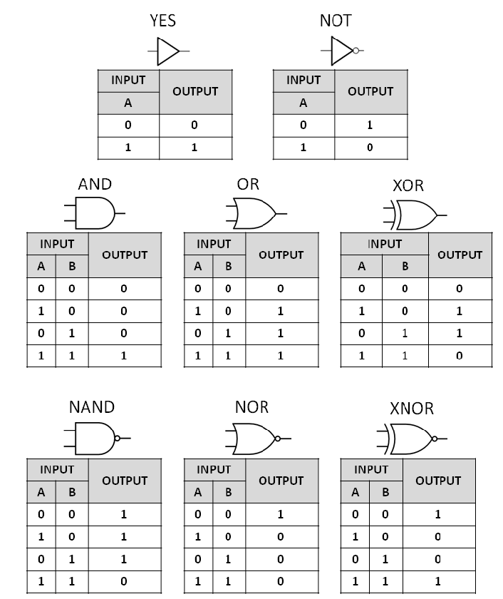 Logic gates truth table in C# (C Sharp)