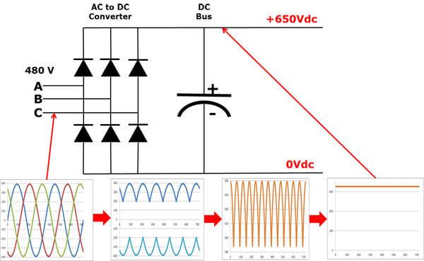 Mạch trung gian DC Bus trong biến tần VFD