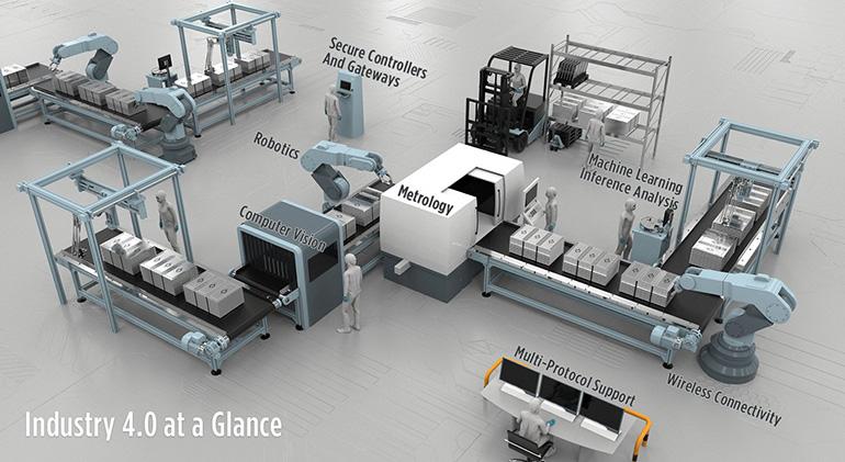 Sản xuất và tự động hóa công nghiệp