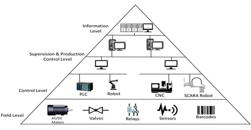 Cấu trúc hệ thống quản lý tòa nhà BMS