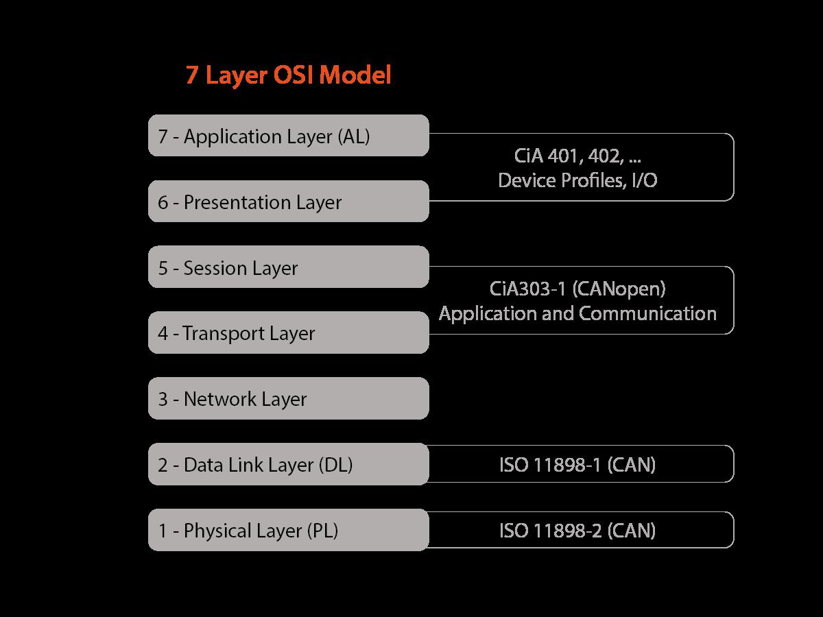 7 Lớp OSI Ethernet