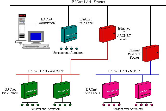 BACnet LAN Ethernet