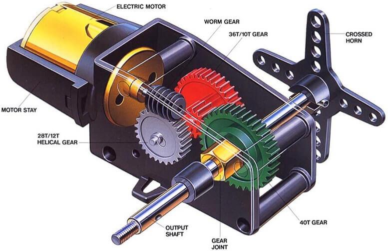 Cấu tạo động cơ Servo Motor