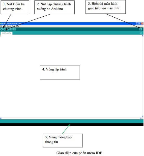 Giao diện của phần mềm IDE