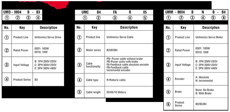 Cách tìm mã sản phẩm Drive, Cable và Servo Unitronics