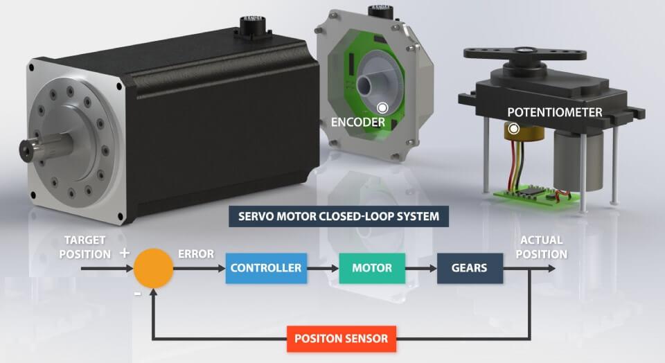 Servo Motor ứng dụng trong hệ thống vòng kín