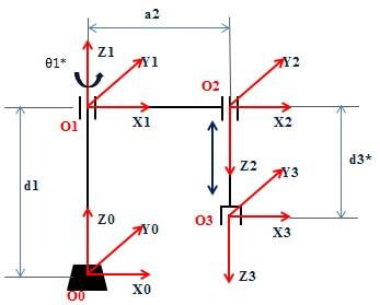 Đặt hệ trục tọa độ cho robot