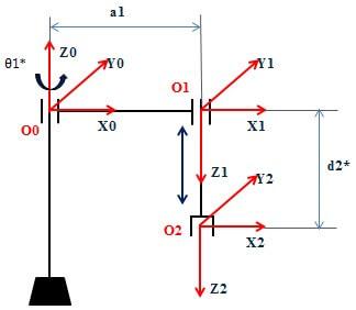 Đặt hệ trục tọa độ robot