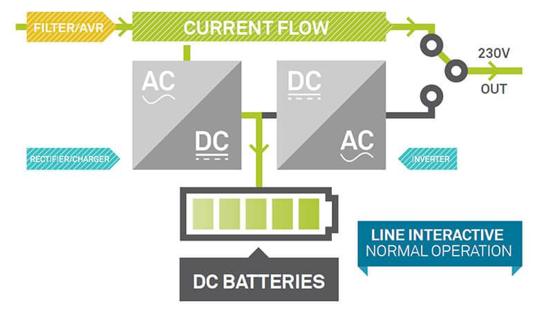 Sơ đồ nguyên lý bộ lưu điện UPS Offline line interactive
