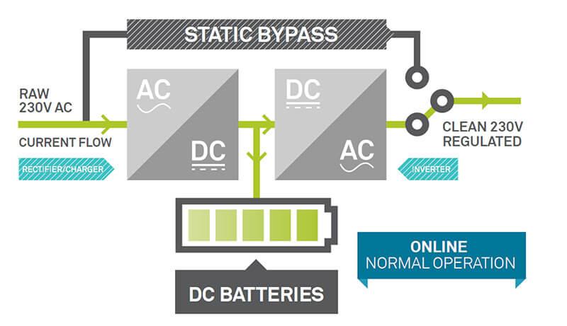 Sơ đồ nguyên lý bộ lưu điện UPS Online