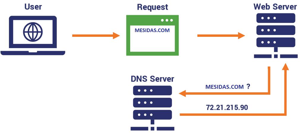 Cách thức DNS hoạt động