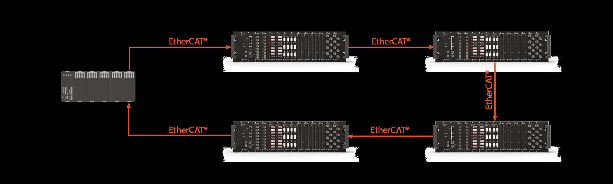 Công nghệ mạng EtherCAT