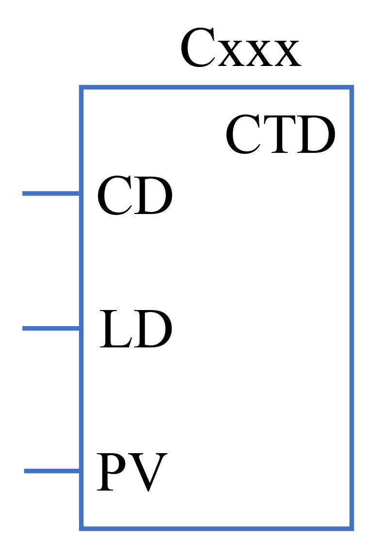 CTD trong LAD Ladder Logic