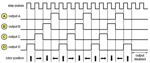 Dạng xung điều khiển full bước phát xung 1 dây