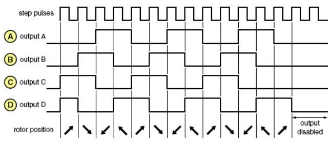 Dạng xung điều khiển full bước phát xung 2 dây