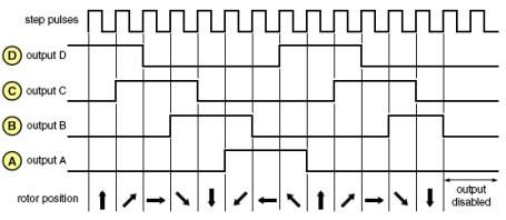 Dạng xung điều khiển nửa bước phát xung 1 hoặc 2 dây