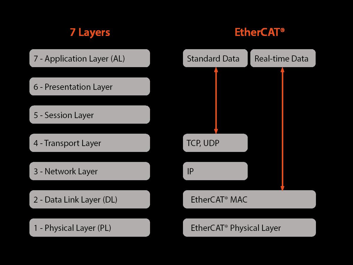 Lớp vật lý OSI EtherCAT