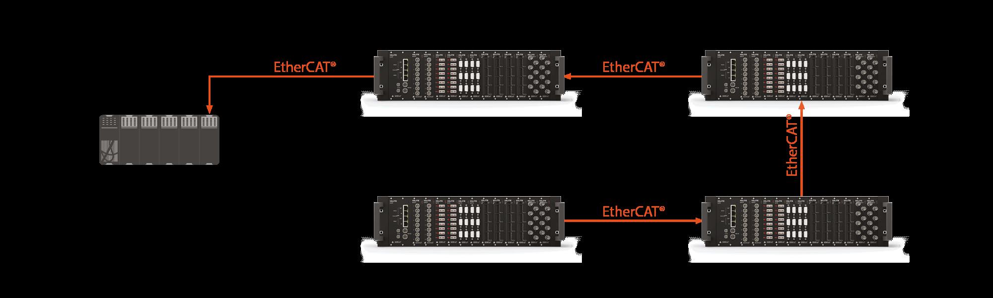 Mạng EtherCAT có khả năng chịu lỗi cao