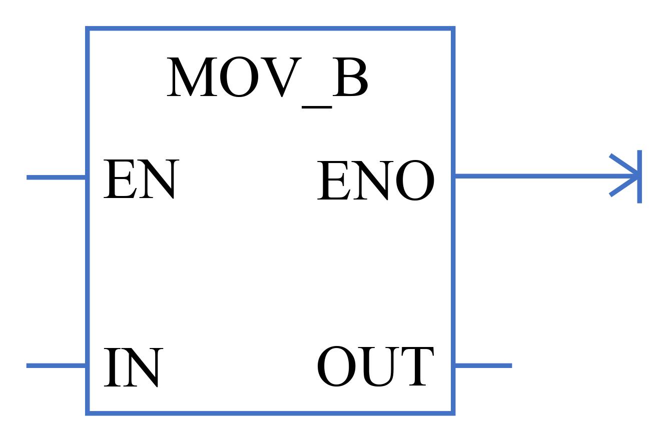 MOV B trong LAD Ladder Logic