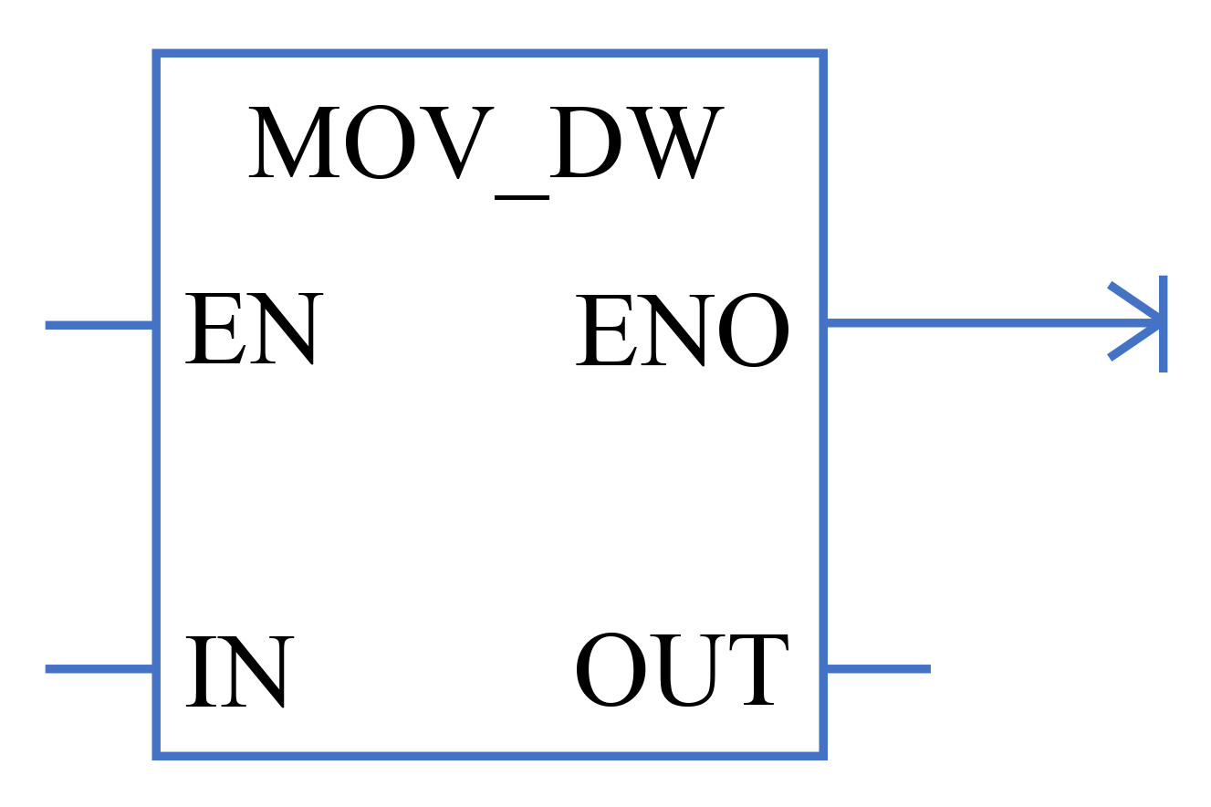 MOV DW trong LAD Ladder Logic
