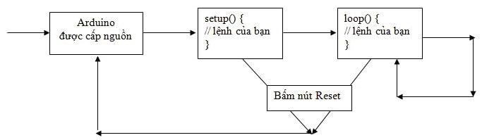 Tổng quan quá trình xử lý chương trình Arduino