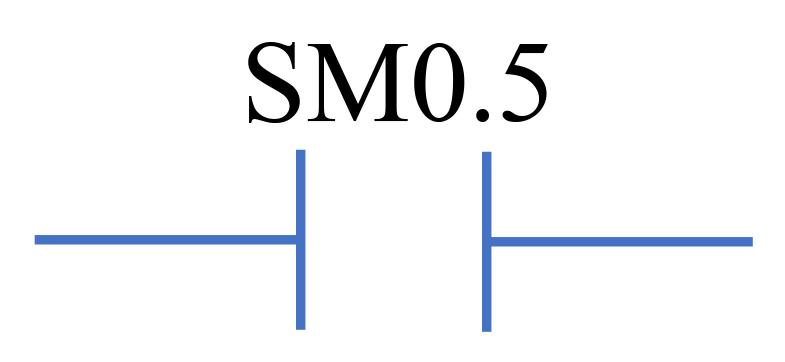Tiếp điểm SM0.5 trong LAD Ladder Logic