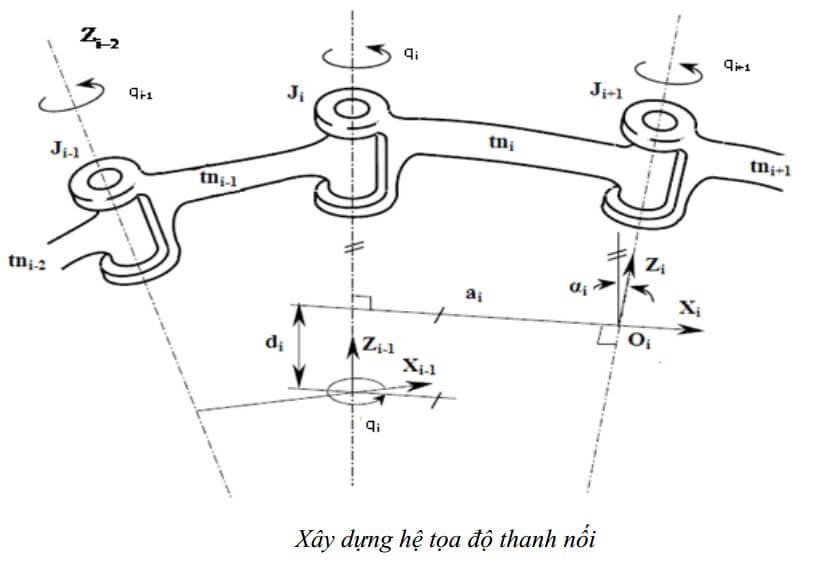 Xây dựng hệ tọa độ thanh nối