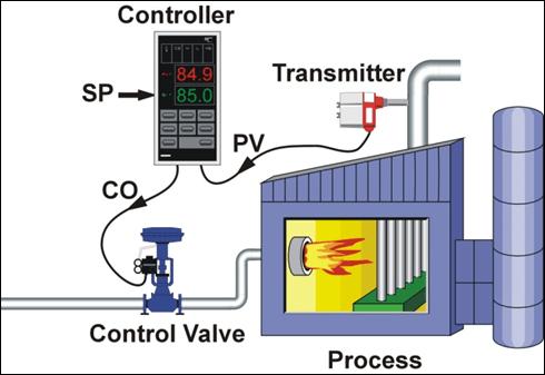 Điều khiển PID - kiểm soát nhiệt độ theo phương pháp tự động