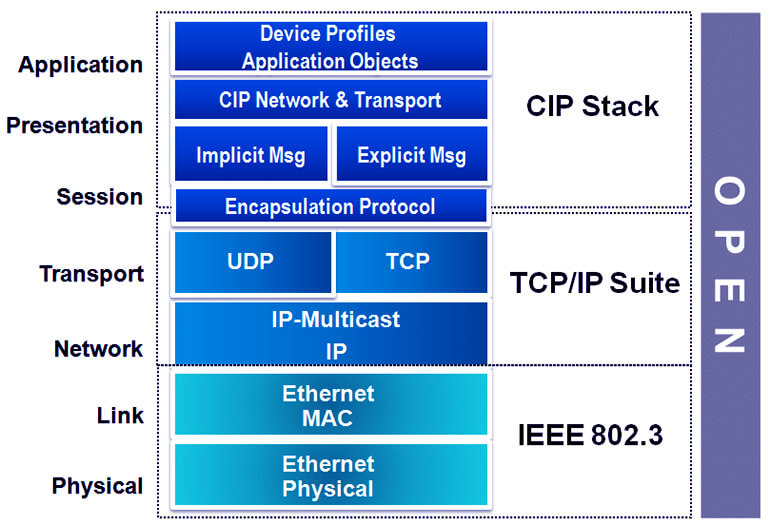 ISO và EtherNet/IP