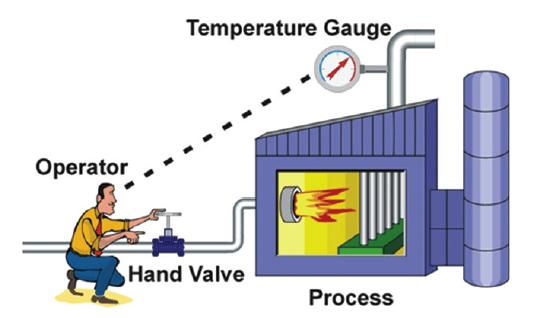 Kiểm soát nhiệt độ nước theo phương pháp thủ công