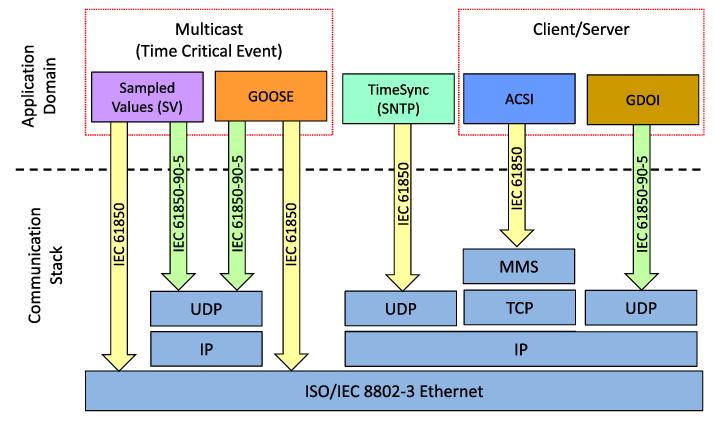 MMS, GOOSE và SCL trong IEC 61850