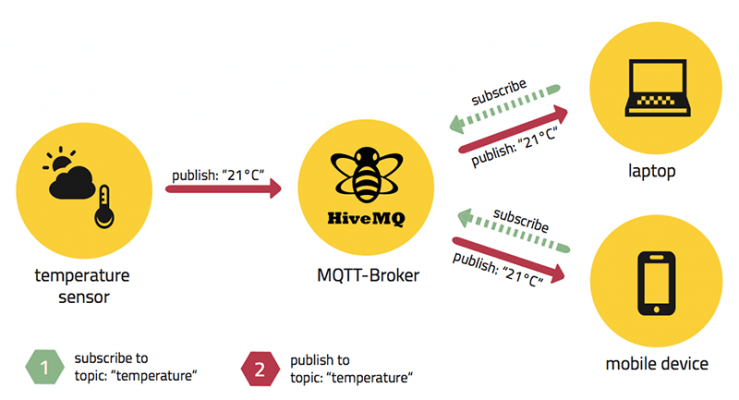 MQTT là gì? Tìm hiểu tổng quan về giao thức MQTT