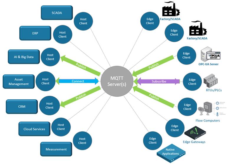 MQTT trong IoT