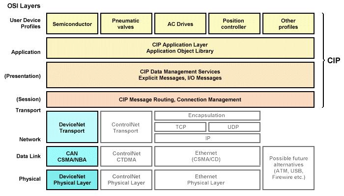 DeviceNet, CIP, OSI và CAN