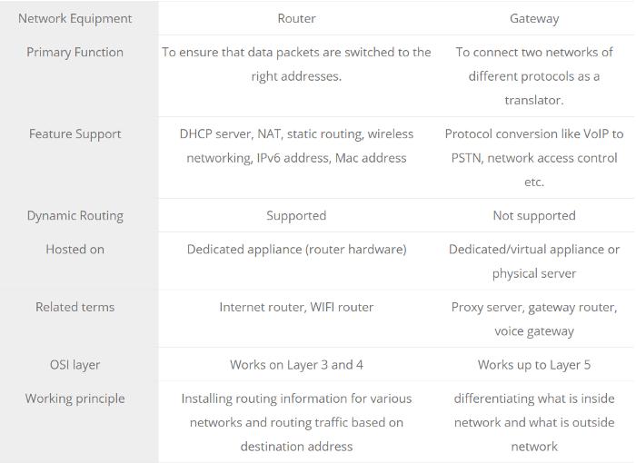 Khác biệt giữa gateway và router